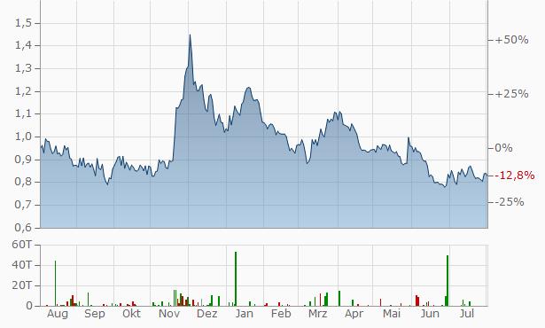 GoldMining Chart