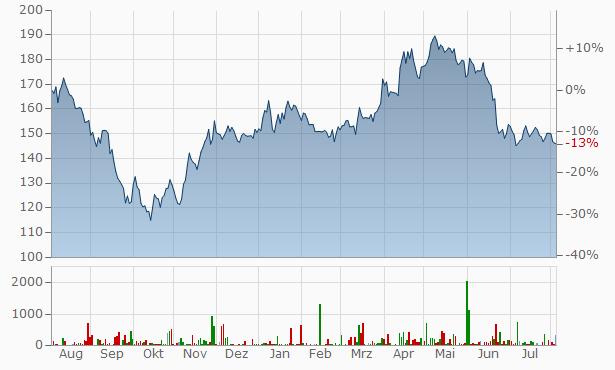 STO Chart