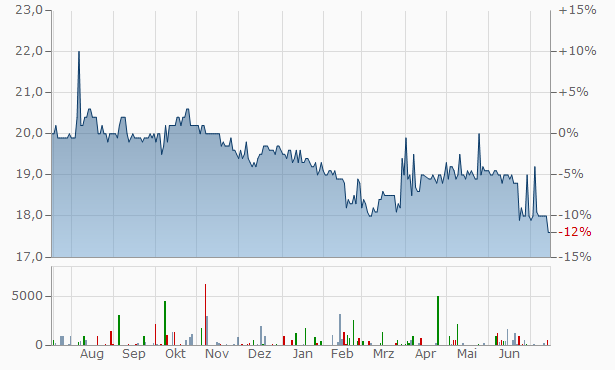 STINAG Stuttgart Invest Chart