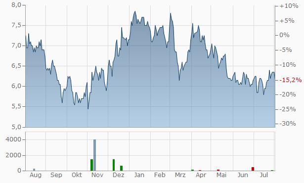 Major Drilling Group International Chart