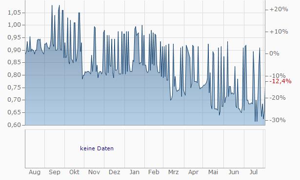 Rand Mining Chart