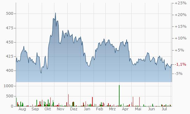 Lockheed Martin Aktienkurs