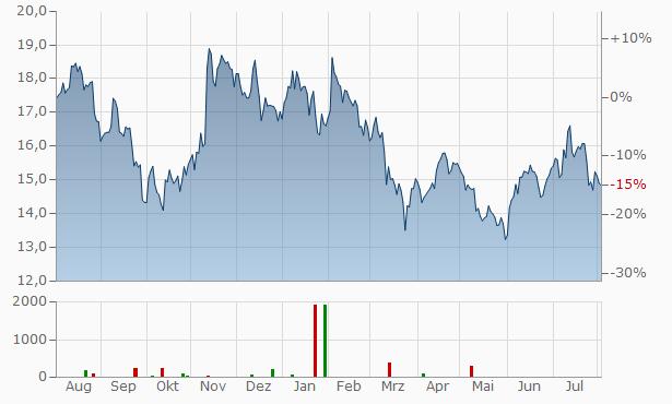 Invesco Chart