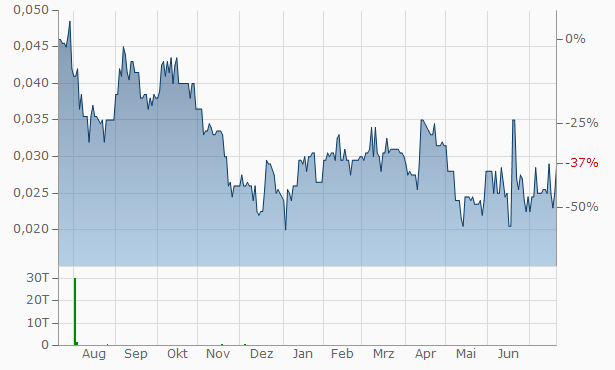 ArcPacific Resources Chart