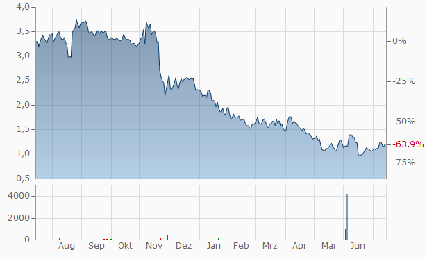 Virnetx Chart