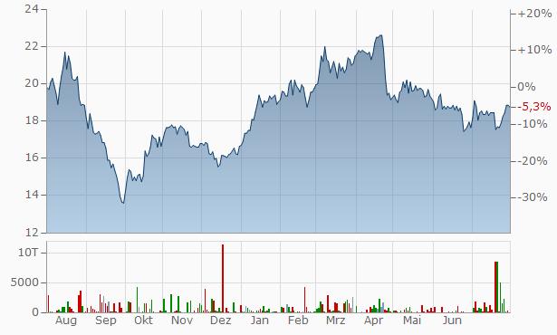 Villeroy Boch Chart