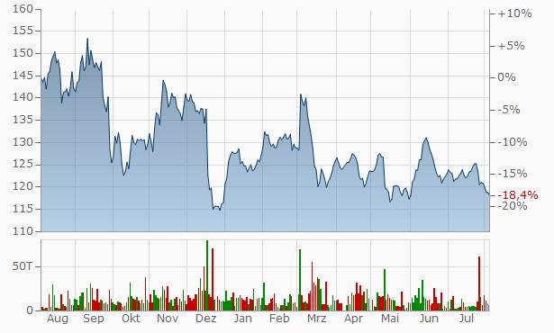 Volkswagen (VW) vz. Chart