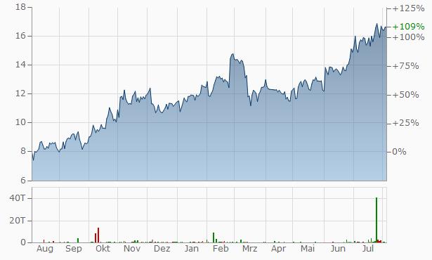 TechnipFMC Chart