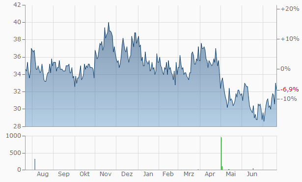 National Instruments Chart