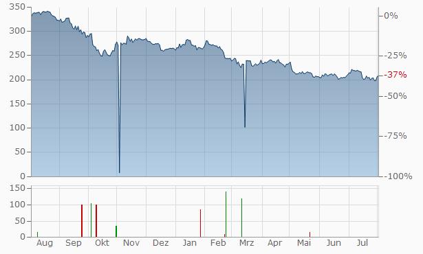 SBA Communications REIT (A) Chart