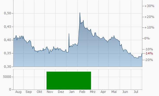 AUGA group Registered Chart