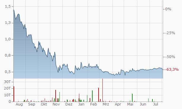 Quantafuel AS Registered Chart
