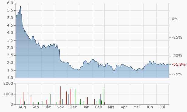 AMMO Chart