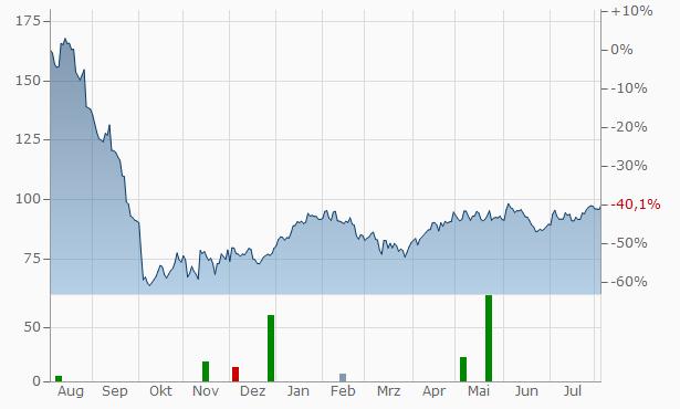 VGP Chart