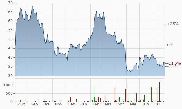 Alteryx A Chart