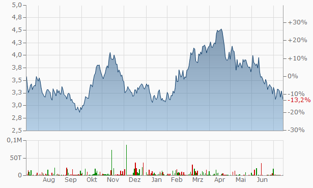 B2Gold Chart