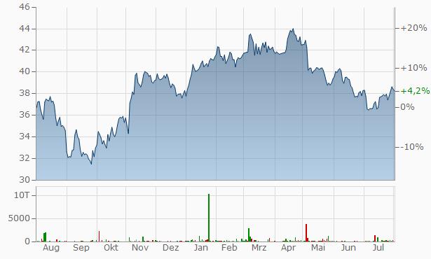 GEA Chart