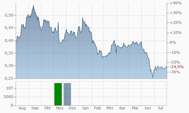 Asiasoft Chart