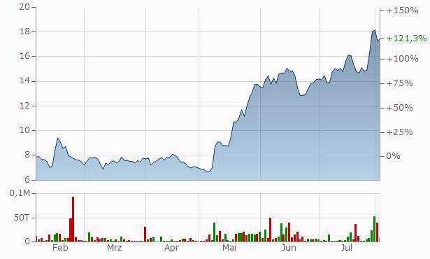 Palantir Chart