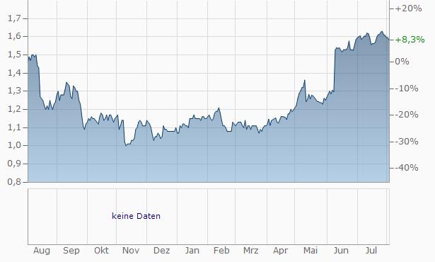 FirstGroup Chart
