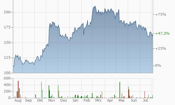 Axon Enterprise Chart