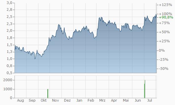 5N Plus Chart