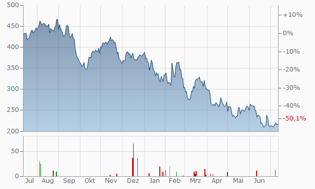 Rockwool International A-S (B) Chart