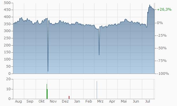 arGEN-X Chart