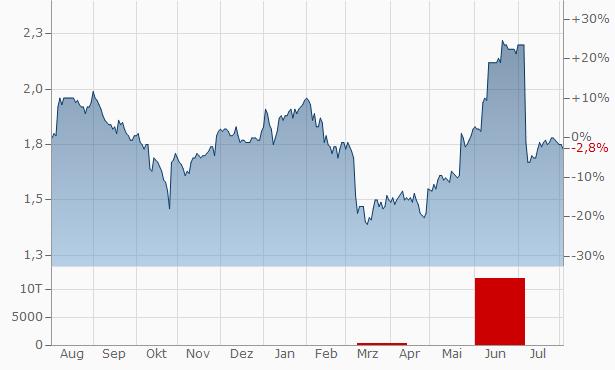 Alfa Financial Software Chart