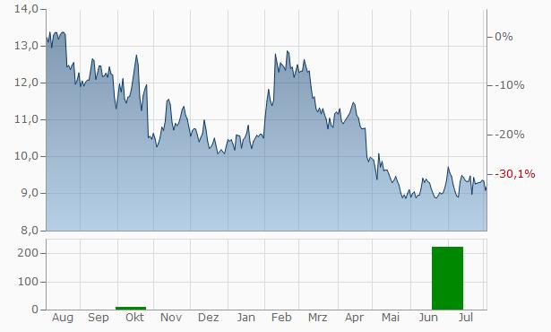 Bilia Registered A Chart