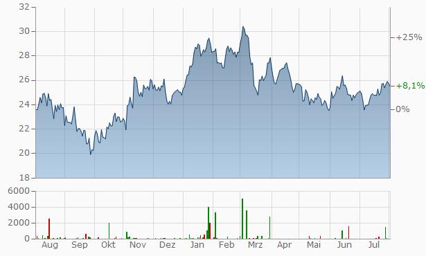 ArcelorMittal Chart