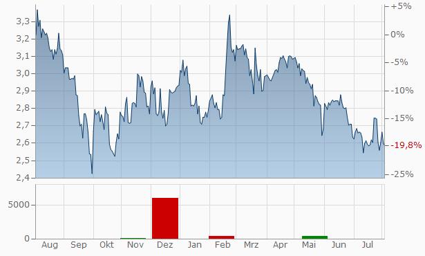 Econocom Group SA-NV Registered Chart