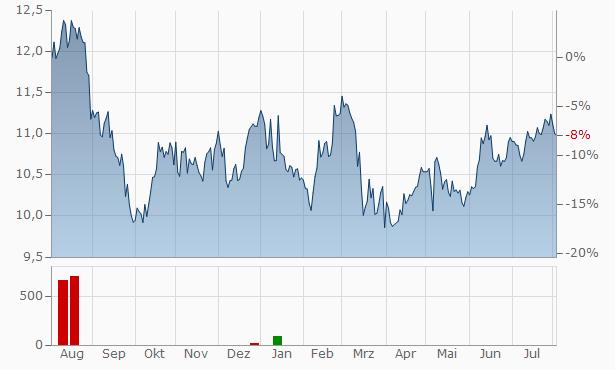 SpareBank 1 Ostlandet Registered Equity Capital Cert Chart