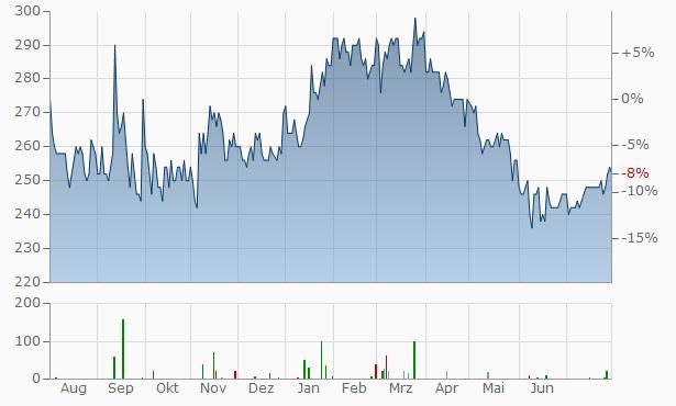 Logwin Aktienkurs