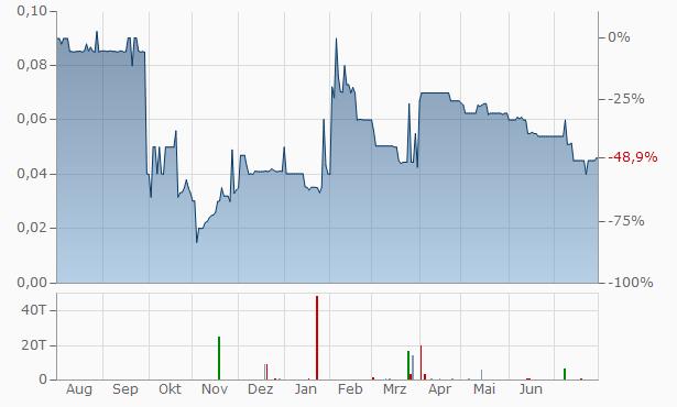 Vapiano Chart