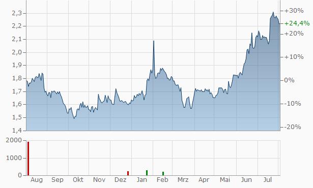 HOLDING Company ADMIE (IPTO) Chart