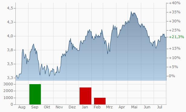 Balfour Beatty Chart