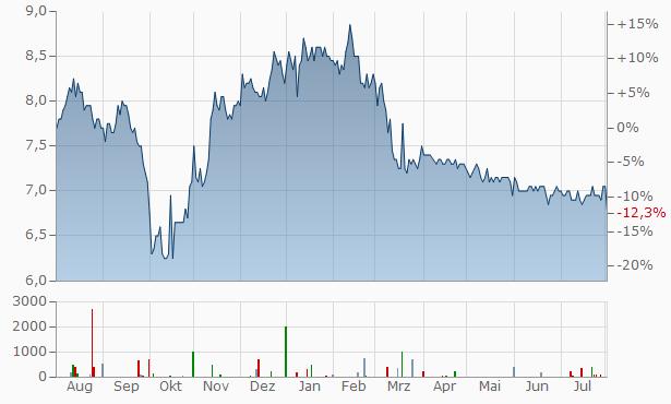 METRO  vz. Chart