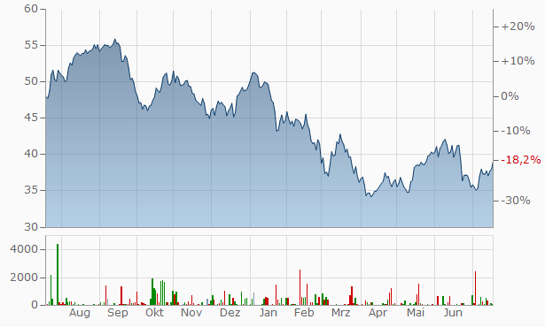 JOST Werke Chart