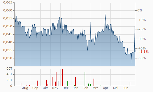 Global Li-Ion Graphite Chart