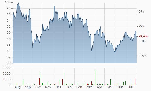Philip Morris Chart