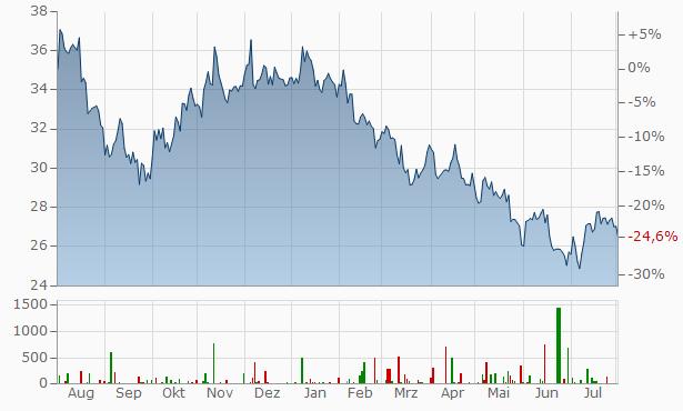 Umicore SA Chart