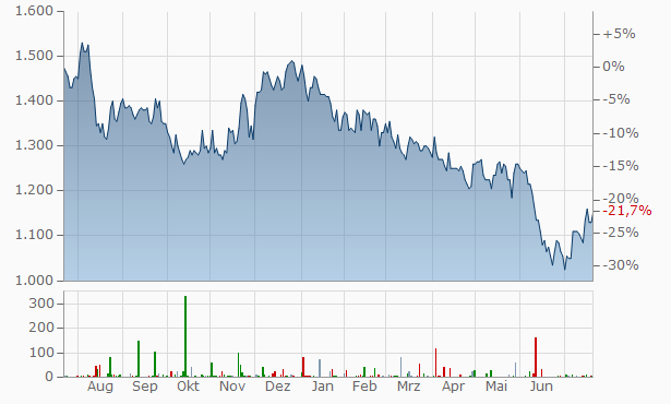 Samsung GDRS Chart
