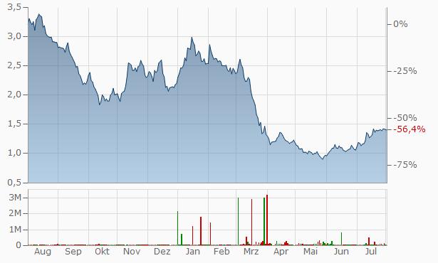 [Bild: chart.aspx?instruments=16,38311137,16,81...f890a1eab9]