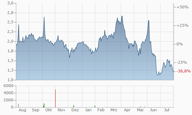 Acer Therapeutics Chart
