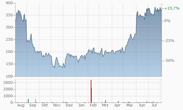 MongoDB Chart