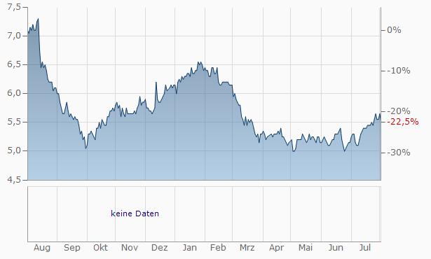 Bendigo Bank Chart
