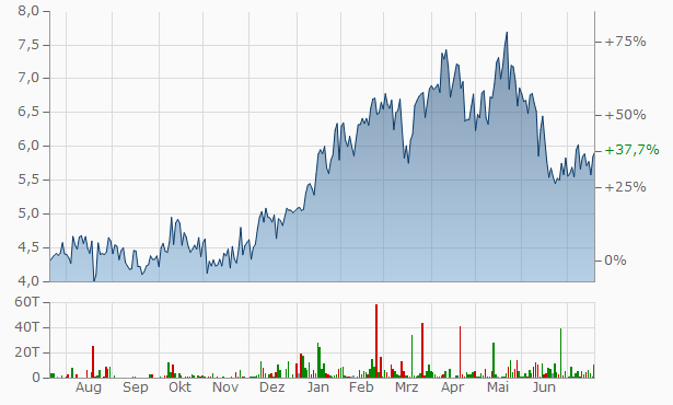 Aktien+Petrobras