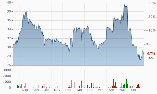CR Capital Chart