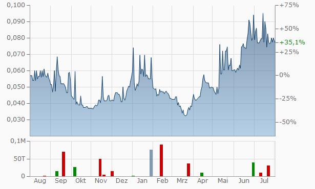 AfriTin Mining Chart